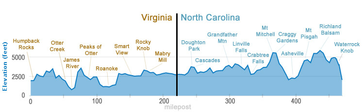 Skyline Drive Elevation Map.Bicycling The Blue Ridge Parkway